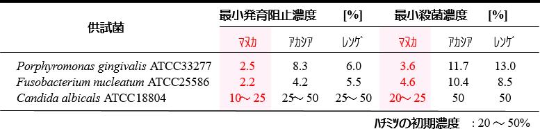 マヌカ ハニー ピロリ 菌